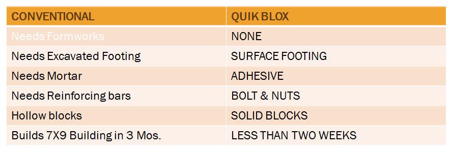 conventional construction versus quikblox construction