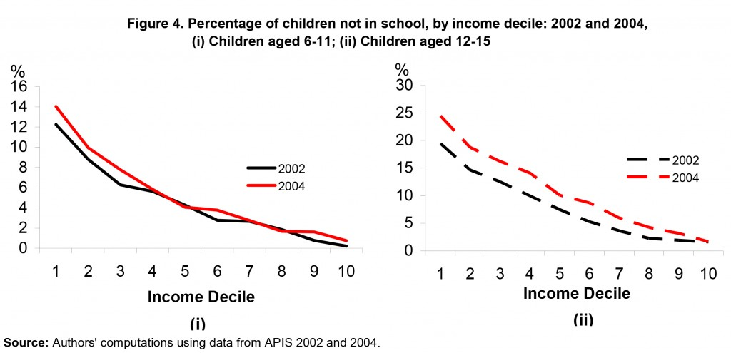 students not in school by income